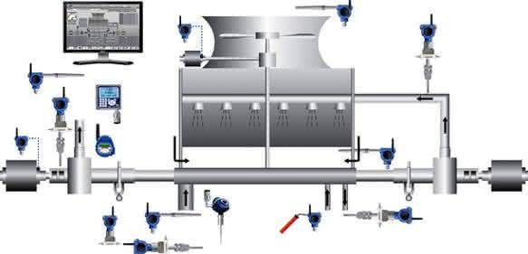 Cooling Tower Monitoring von Emerson: integrierte Überwachungslösung für Kühltürme
