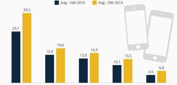 Infografik Anteil iPhones am Smartphones-Absatz