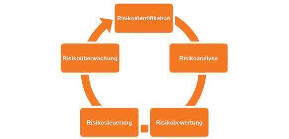 QRM-Prozess