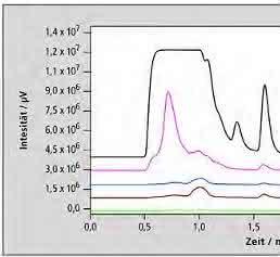 Effiziente, schnelle Bestimmung von Ochratoxin A mit HLPC-FLD: Schimmelpilz in Bier?