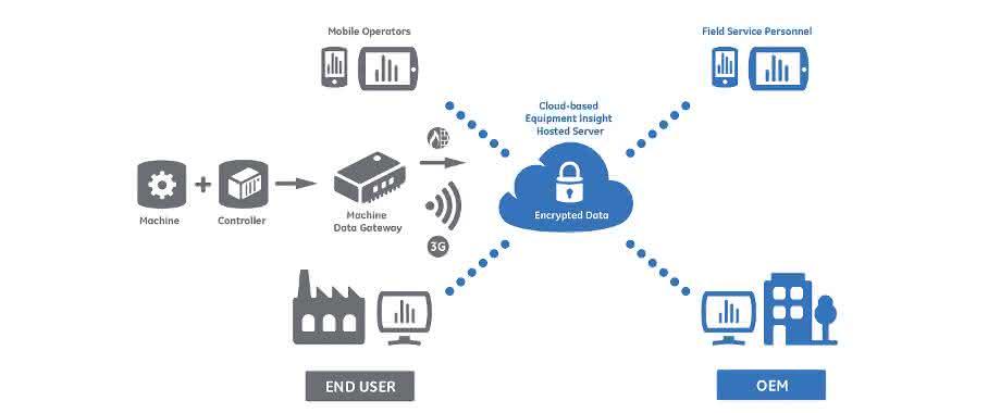GE-Diagnosetool hebt die Maschinenwartung ins Internet: Wartung aus der Wolke