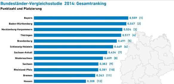 Grafik Bundesländervergleichsstudie