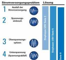 Unterbrechungsfreie Stromversorgungsanlagen (USV): Maschinen vor Stromausfällen und Netzschwankungen schützen