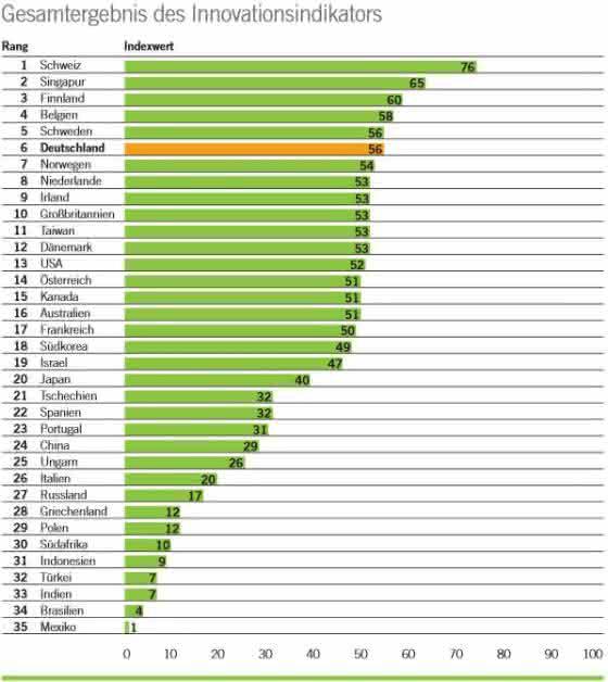 Innovationsranking - Deutschland nur auf den Plätzen: Rang sechs stellt nicht zufrieden