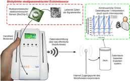 μLa-Handheld-System