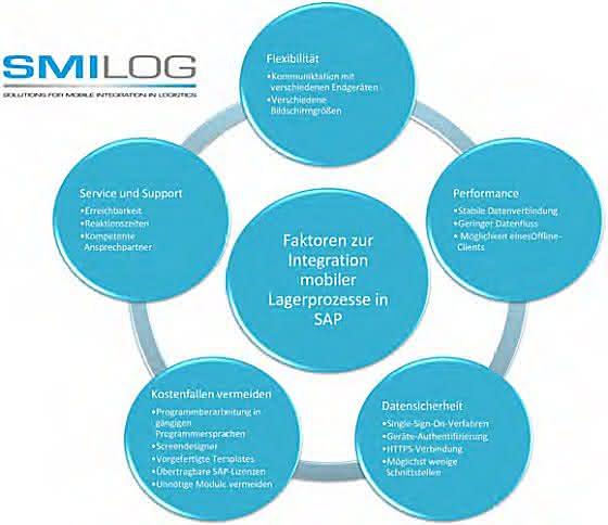 Fünf Faktoren zur Integration von mobilen Lagerprozessen in SAP: Vertragen sich Software und Endgerät?