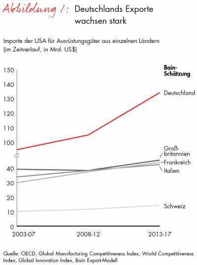 Bain-Studie zur Reindustrialisierung der USA: Deutschland profitiert wie kein zweites OECD-Land