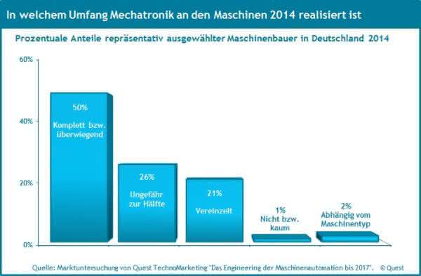 Quest-Studie: Wieviel Mechatronik steckt in deutschen Maschinen?