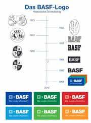 BASF Logo: Historische Entwicklung