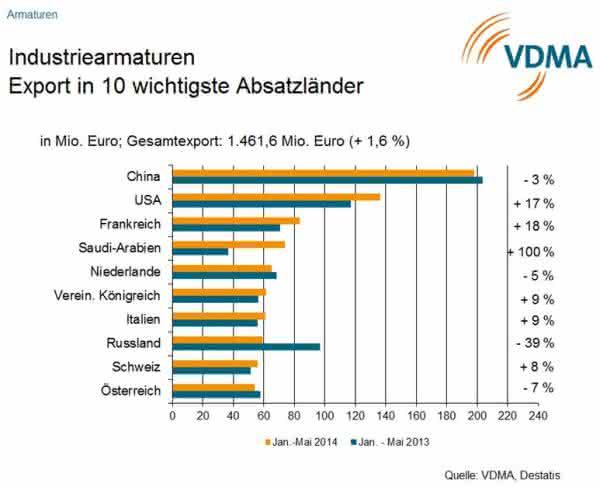 VDMA: Industriearmaturenhersteller verzeichnen rückläufige Umätze im 1. Halbjahr