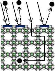 Wichtig für die Speicherung von Gasen: Freie Poren für den Molekültransport