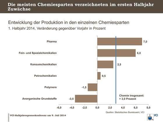Produktion und Umsatz im Plus: Chemie im Aufwind