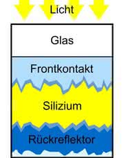 Photovoltaik: Neues Ätzverfahren für Silicium-Dünnschicht-Solarzellen