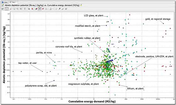 Werkstoffdatenbank: Werkstoffdaten besser verwalten
