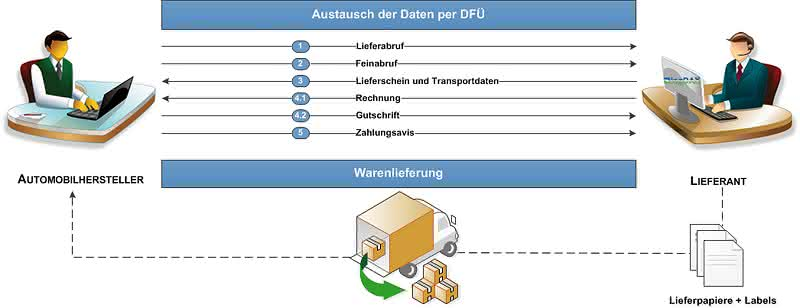 Wirtschaft + Unternehmen: Logistischer Datenaustausch