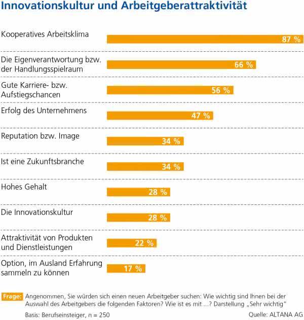 Studie: Kampf um Fachkräfte in der Industrie: Unternehmenskultur wichtiger als Gehalt
