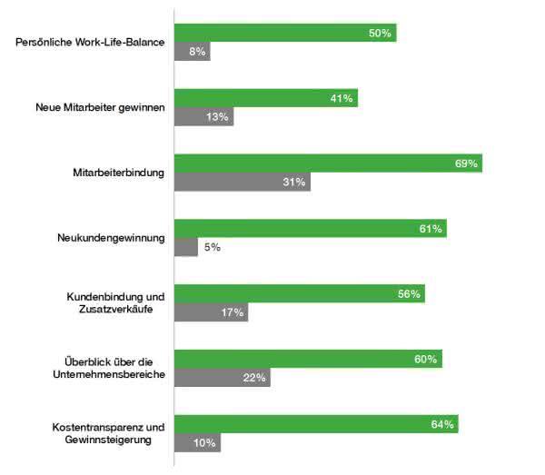 Online-Umfrage im Mittelstand: Was die Entscheider bewegt