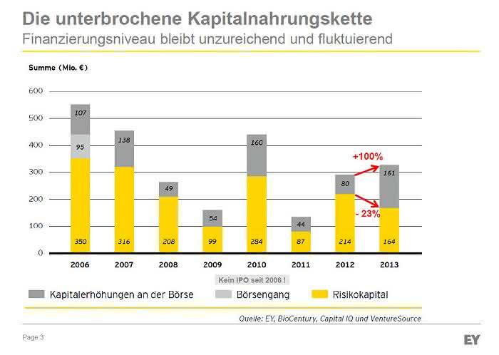 Aktueller Biotechnologie-Report: Biotechnologie stagniert