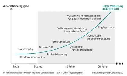 Produktionssysteme: Langer Anlauf für Industrie 4.0