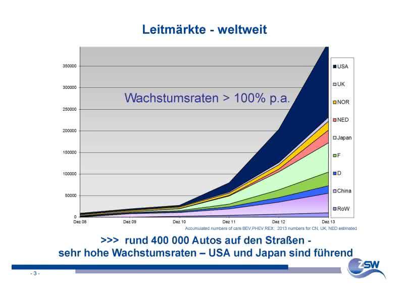 ZSW-Analyse 2014: Weltweit über 400.000 Elektroautos