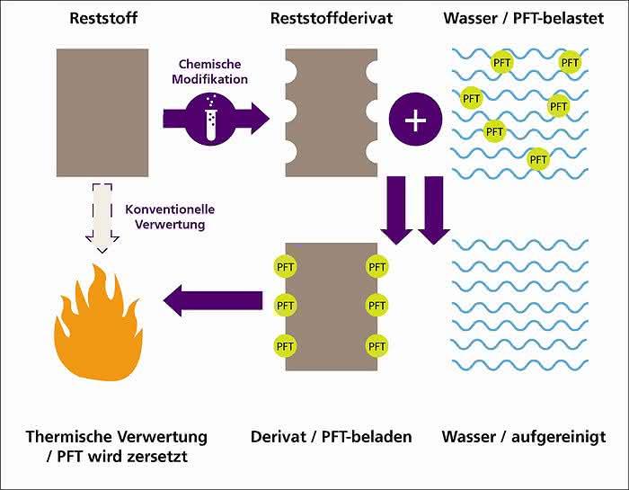 IFAT 2014: Sauberes Trinkwasser mit optimierten Separationsprozessen
