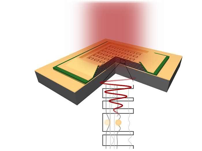 Lichtdetektoren: Ultradünne Schichtsysteme