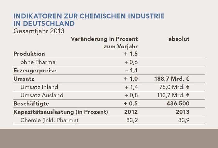 VCI-Lagebericht zum vierten Quartal 2013: Chemie-Umsätze im Plus