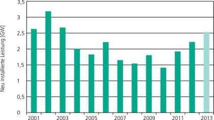 Windenergie: 2013 höchste Zubaurate seit zehn Jahren