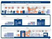 Produktverfolgung: Transparenz in Echtzeit