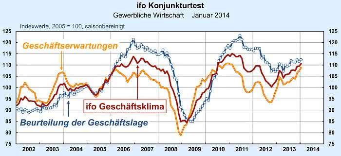 Branchenbarometer im Plus: Geschäftsklima Deutschland steigt weiter