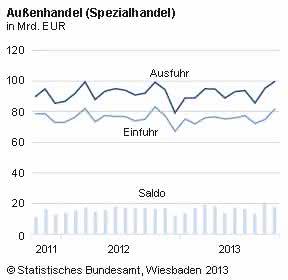 Neue Export-Bestmarke: Destatis: Ausfuhren legen weiter zu