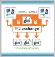 Märkte + Unternehmen: Managed File Transfer: Cloud-basierte PLM-Lösung
