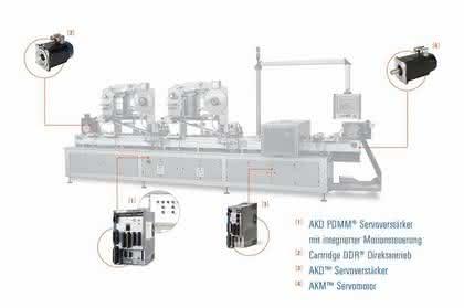 Servoantriebstechnik: Maschinendesign von morgen