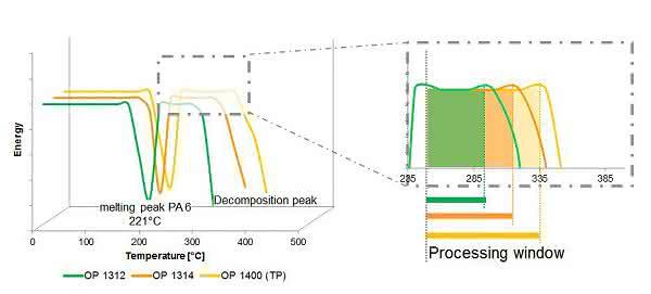 Flammschutzlösungen für technische Thermoplaste: Leistungsfähigkeit bei hohen Verarbeitungstemperaturen steigern