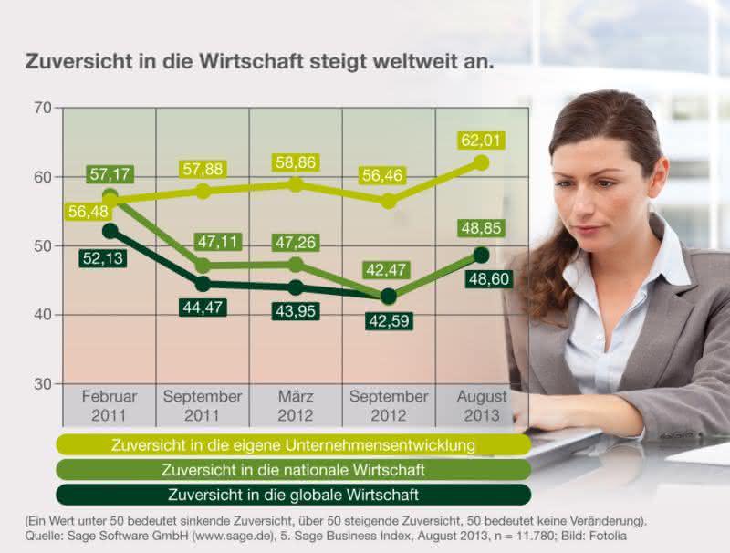 Sage Business Index: Deutsche Unternehmen schauen positiver in die Zukunft