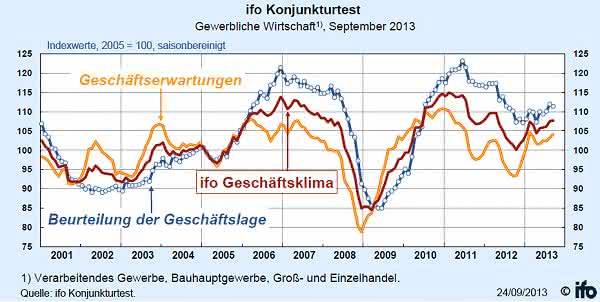 Ifo-Index: Ifo-Geschäftsklimaindex minimal gestiegen