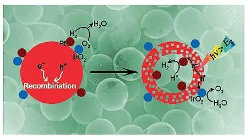 Photokatalysator mit räumlich getrennten Cokatalysatoren: Effektivere Wasserspaltung