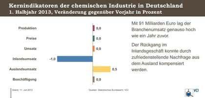 Konjunkturdaten 1. Halbjahr 2013: Chemie stagniert