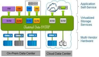 Storage-Betriebssystem: Dienste schnell bereit stellen