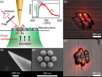 """Nahfeldmikroskopie: Goldspitze als """"optische Antenne"""""""