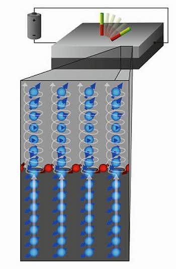 Nichtflüchtige magnetische Speicher: Magnetisches Schalten vereinfacht