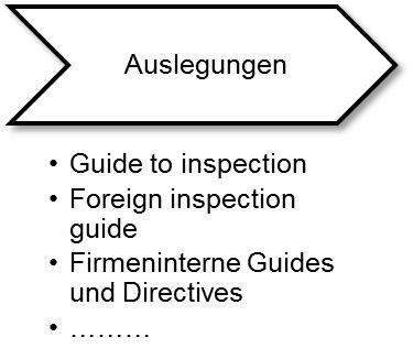 Der Qualitäts-Tipp im Juli: Die GMP-RegularienlandschaftTeil 3 – Auslegung und betriebliche Umsetzung