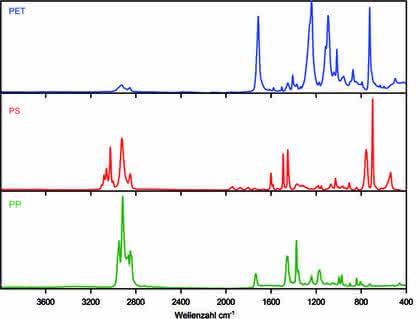 IR-Spektroskopische Polymer-Analyse in der Qualitätssicherung: In den Werkstoff geschaut