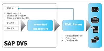Software: Dokumentenaustausch in Projekten