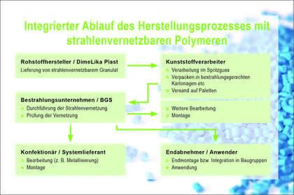 Strahlenvernetzbare Kunststoffe: Strahlende Lösung