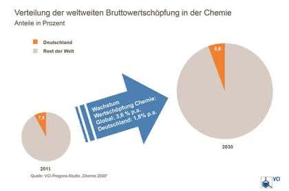 Zukunftsstrategie der chemischen Industrie bis 2030: Spezialchemikalien im Fokus