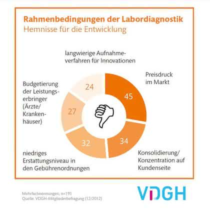 IVD-Branche steht vor einem schwierigen Jahr: VDGH-Mitgliederbefragung