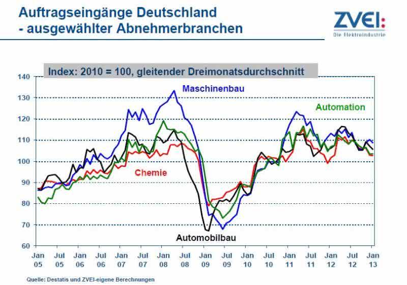 News: Elektrische Automatisierung: Stagnation auf hohem Niveau