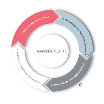 KI + Datenanalyse: Effizientes Supply Management