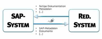Software: Redaktionssystemen an SAP koppeln